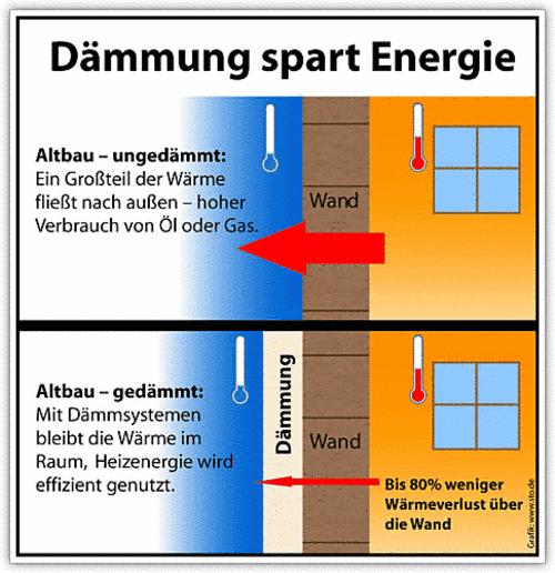 Wärmedämmung Beim Hausbau dämmung: bins kreativ verputzt: dämmung